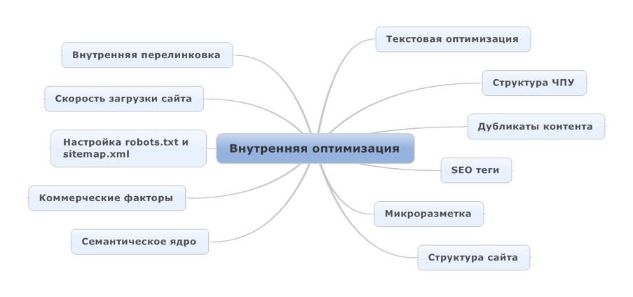 Схема внутренней оптимизации;